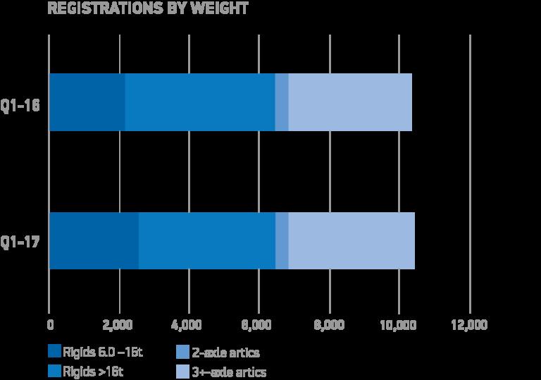 Q1-YTD-BY-WEIGHT-chart-768x539