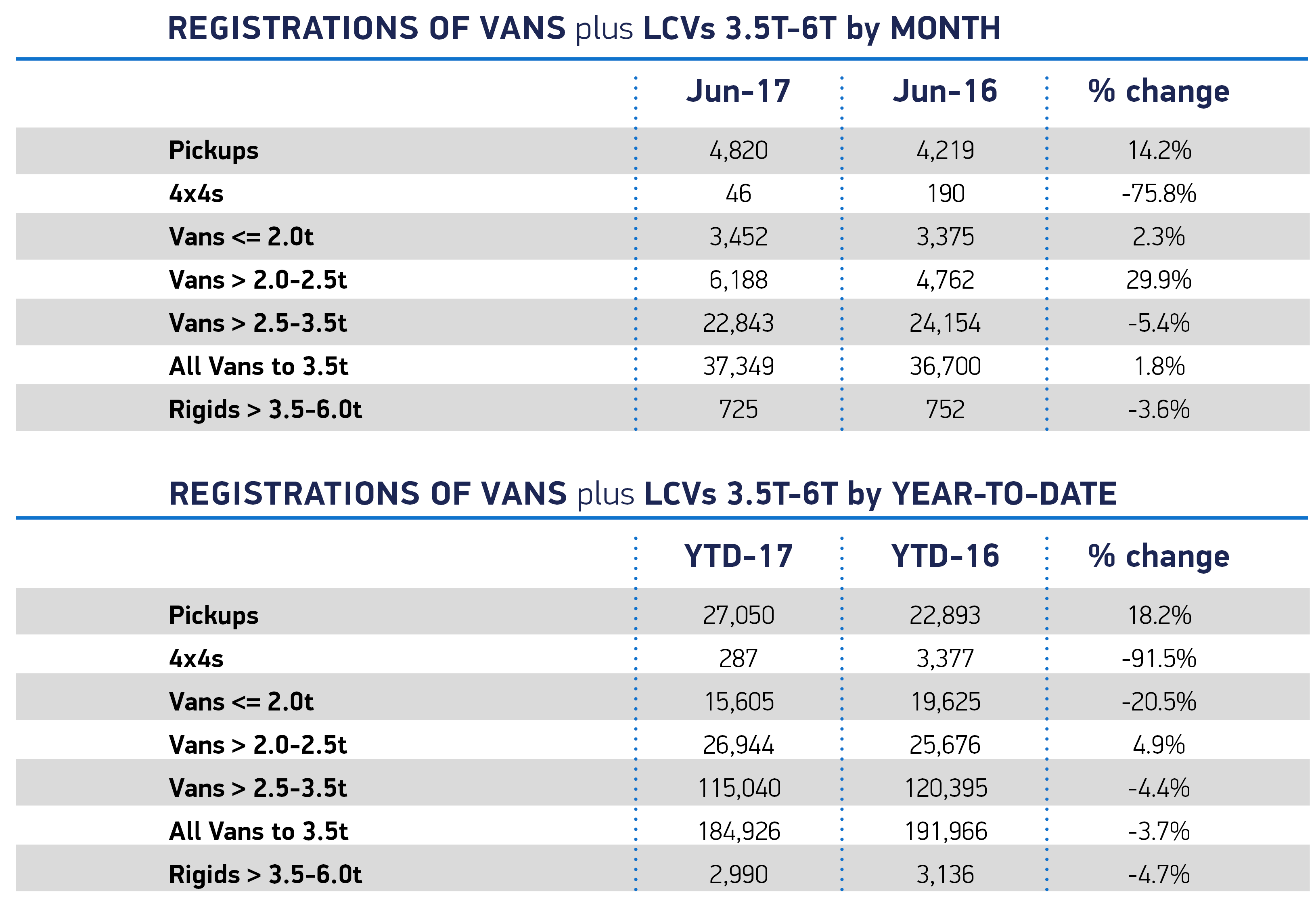 Van-June_overview_Month-YTD