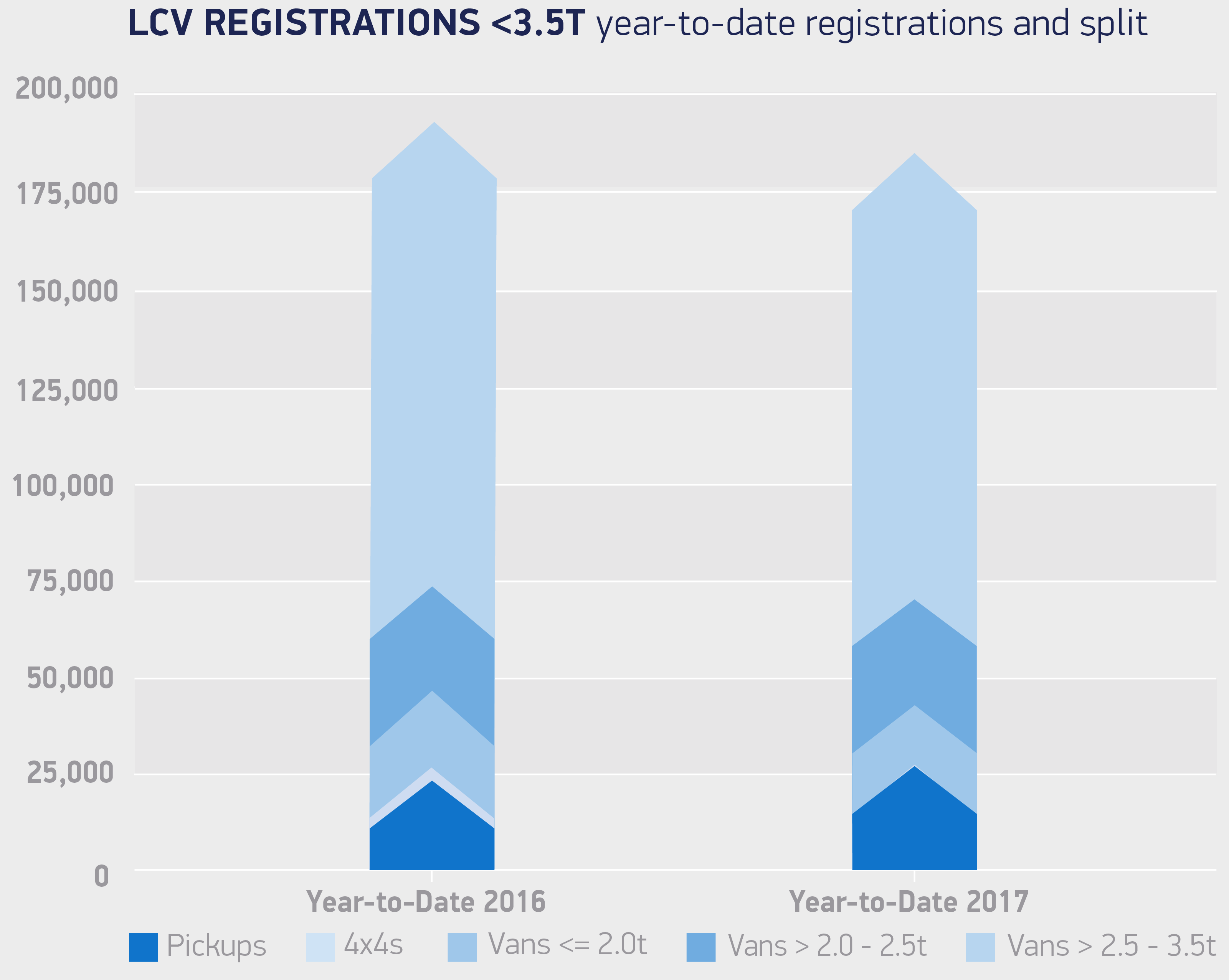 Van-registrations-3-5T-year-to-date-registrations-and-split-Jun-17